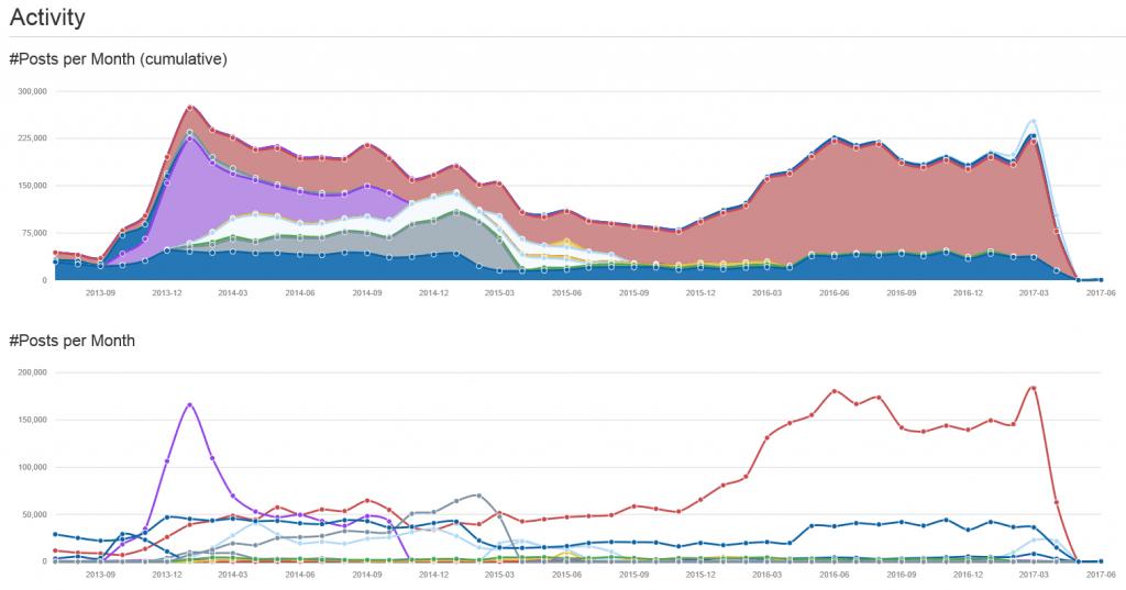 1525241047dwm activity graphs